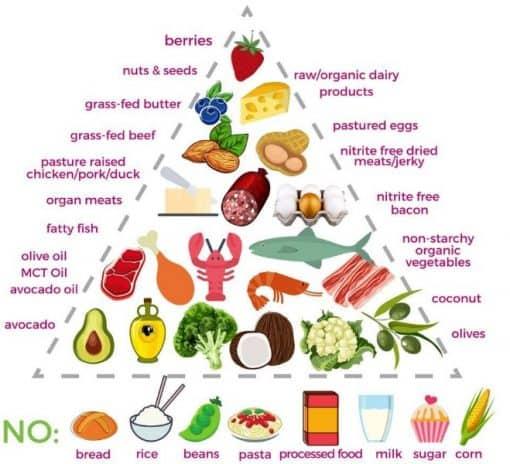 clean keto diet